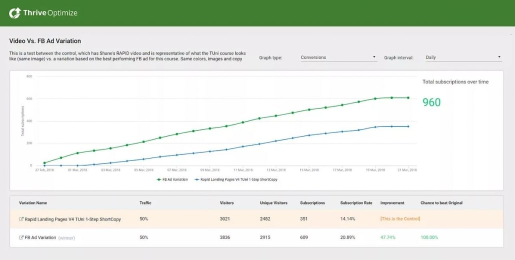 Thrive optimize - ab testing thrive themes conversion