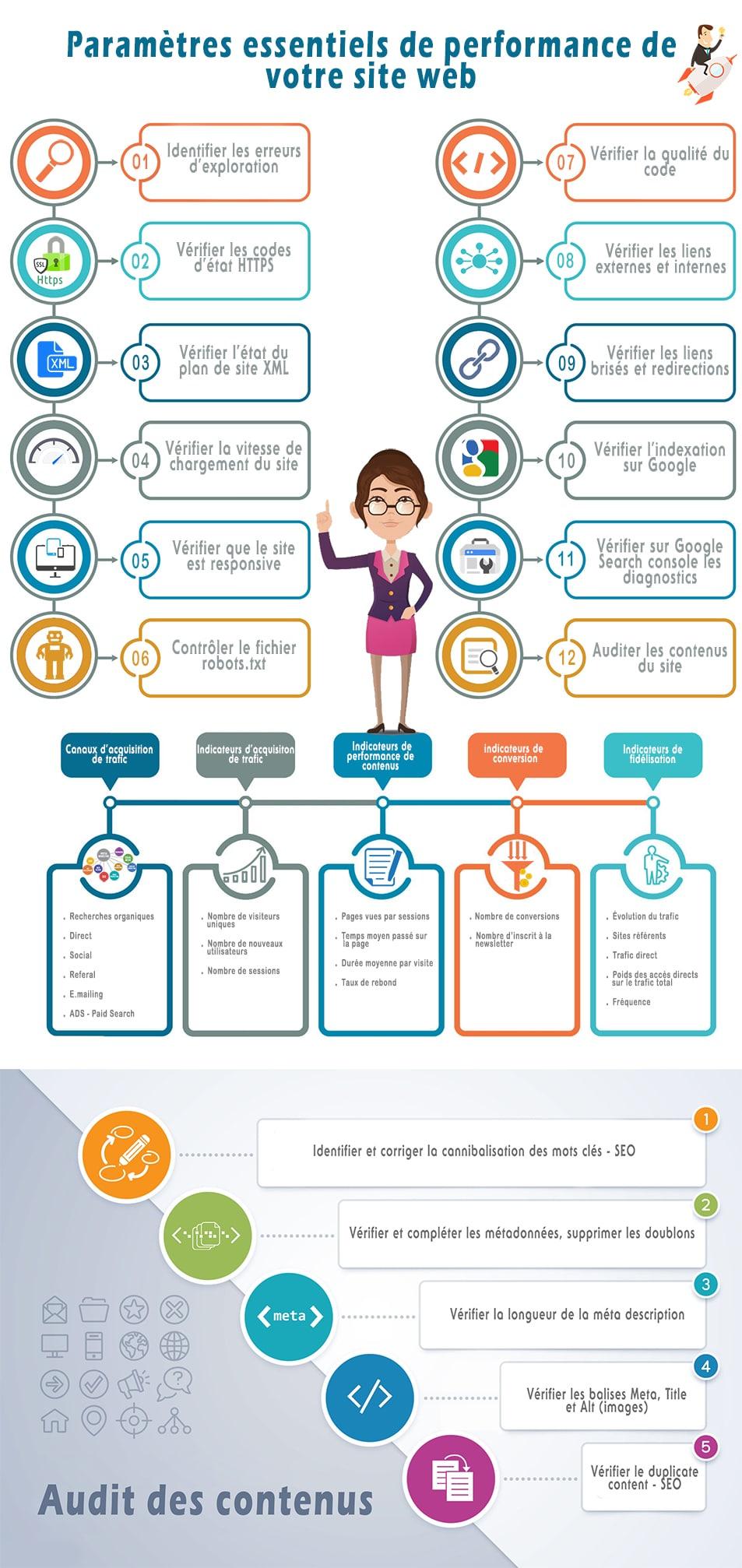 Infographie : Paramètres essentiels de performance de votre site web