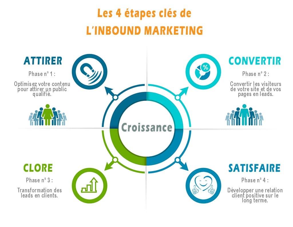 Les 4 étapes clés de l'Inbound Marketing