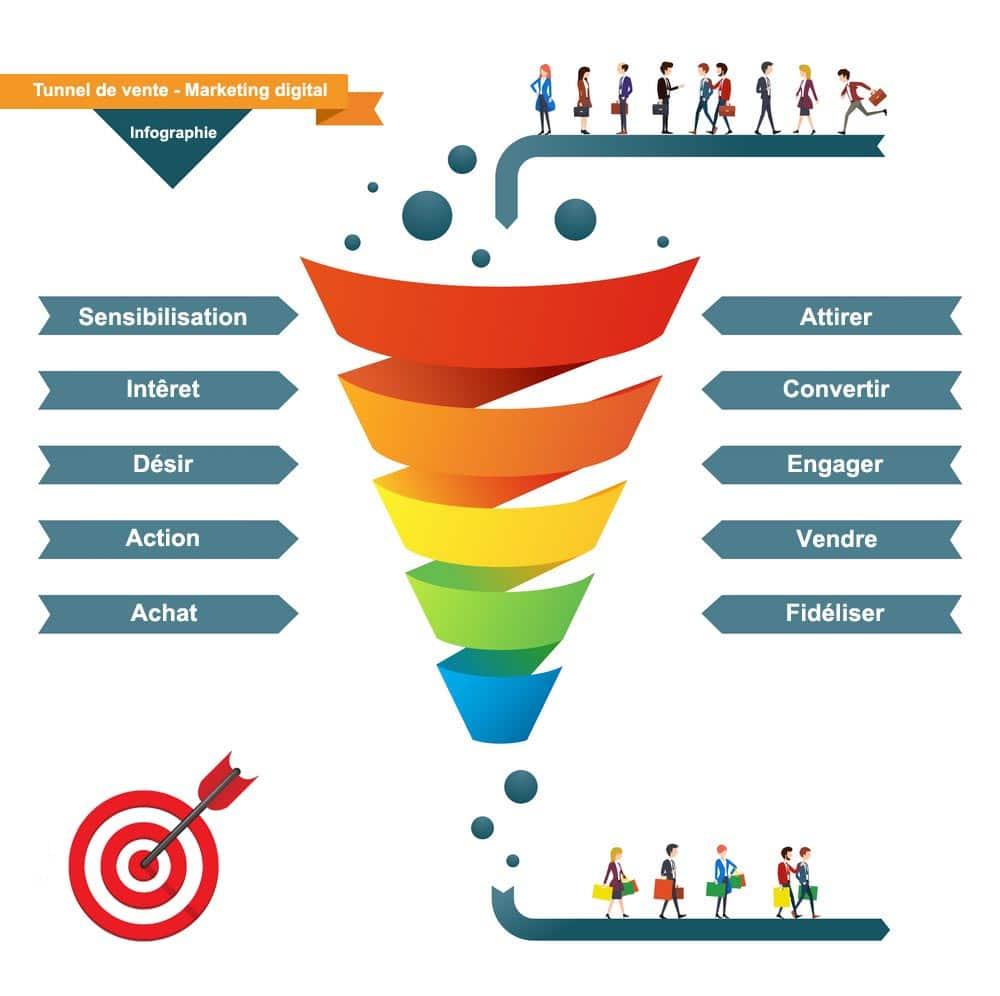 Tunnel de vente - Définition - Marketing Digital